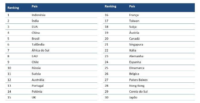 Ranking de Sustentabilidade