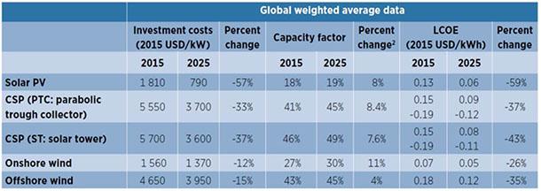 Potencial de Redução de Custo em Solar e Eólica para 2025