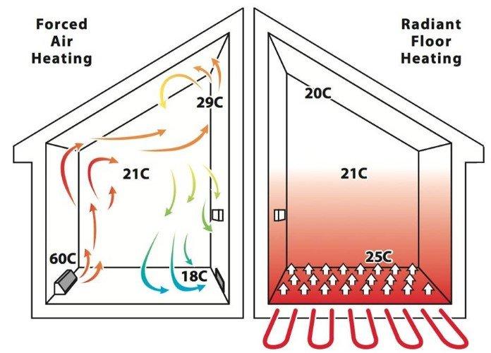 Sistema de Piso Radiante Vantagens - Temperatura estável