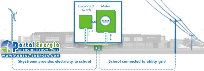 Esquema interligação com a Rede elétrica do Skystream 3.7