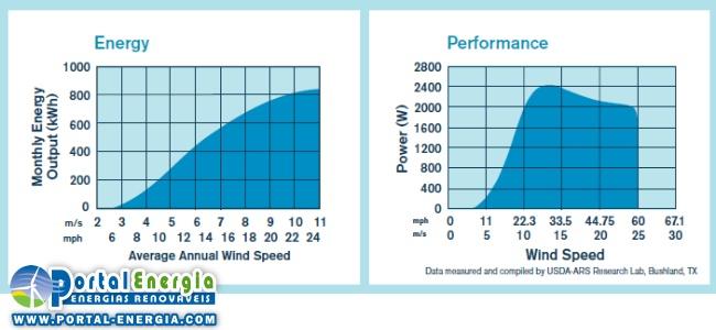 Gráficos de energia produzida e performance do Skystream 3.7