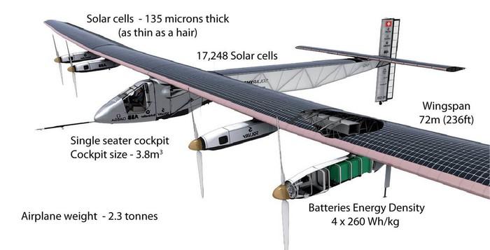 Avião Solar Impulse 2 - Diagrama
