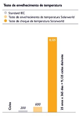 Teste de Envelhecimento por Temperatura