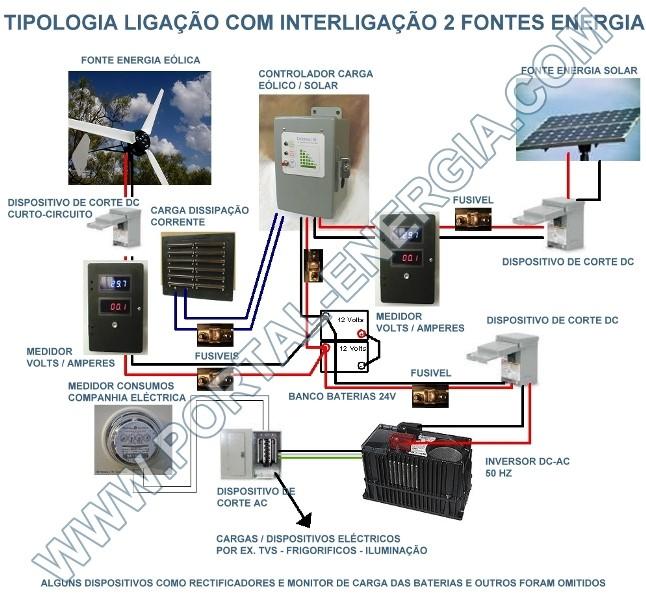 tipologia-ligacao-aerogerador-painel-solar