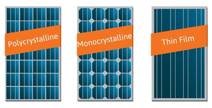 Tipos de materiais de Painéis Solares