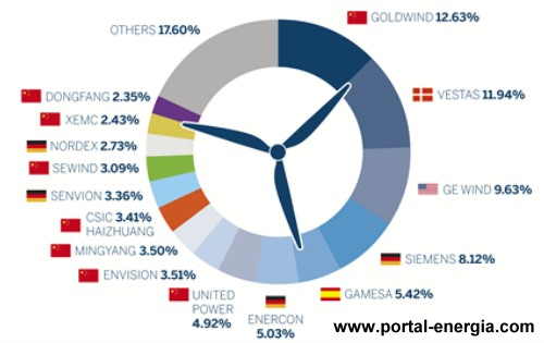 top-ranking-fabricantes-aerogeradores-em-2015
