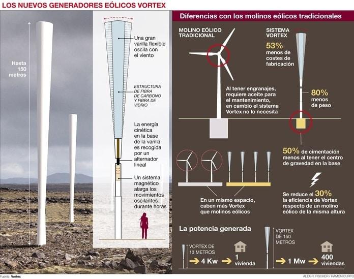 Turbina eólica Vortex Bladeless