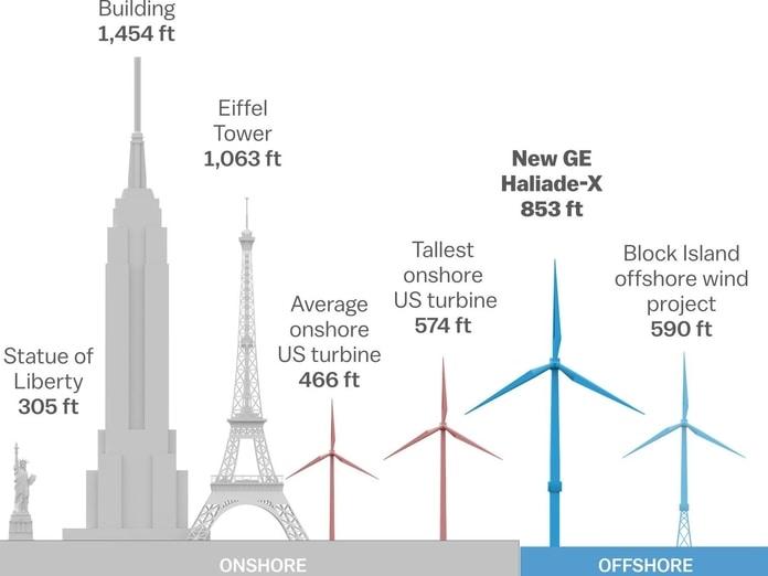Turbina eólica offshore - Haliade X