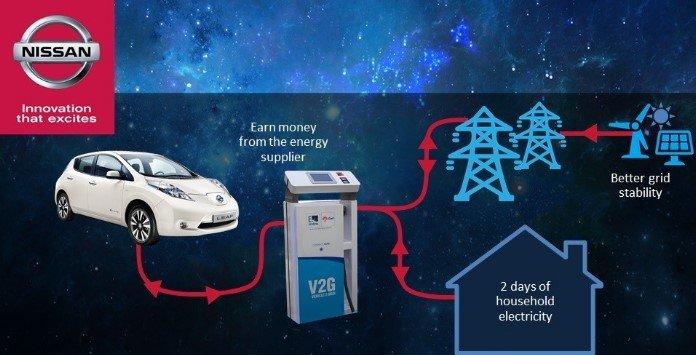 Vender eletricidade com Nissan Leaf